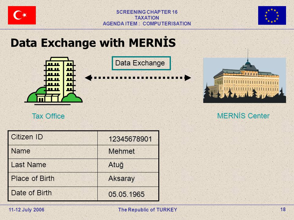 11-12 July 2006The Republic of TURKEY SCREENING CHAPTER 16 TAXATION AGENDA ITEM : COMPUTERISATION 18 Data Exchange with MERNİS Citizen ID Name Last Na
