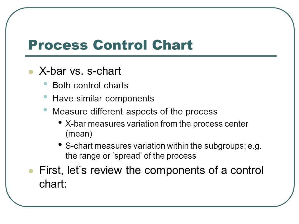 Process Control Chart X-bar vs.