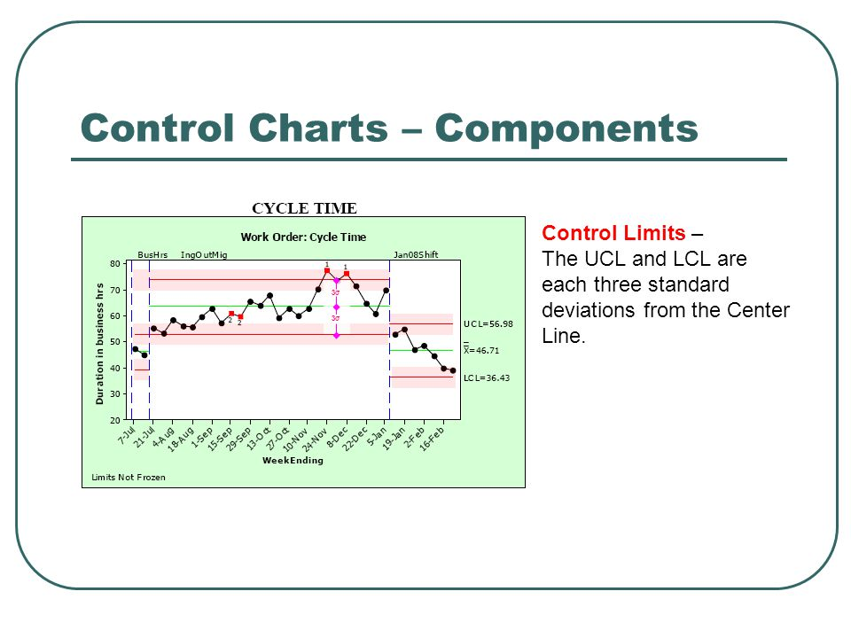 Control Charts – Components Control Limits – The UCL and LCL are each three standard deviations from the Center Line. 3σ