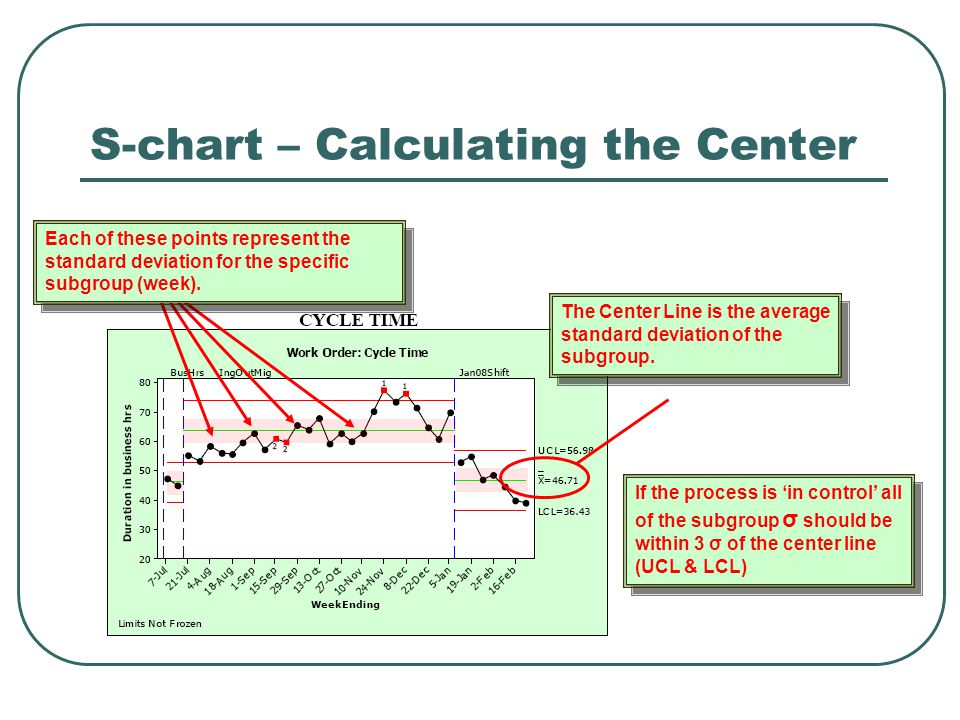 S-chart – Calculating the Center Each of these points represent the standard deviation for the specific subgroup (week). The Center Line is the averag