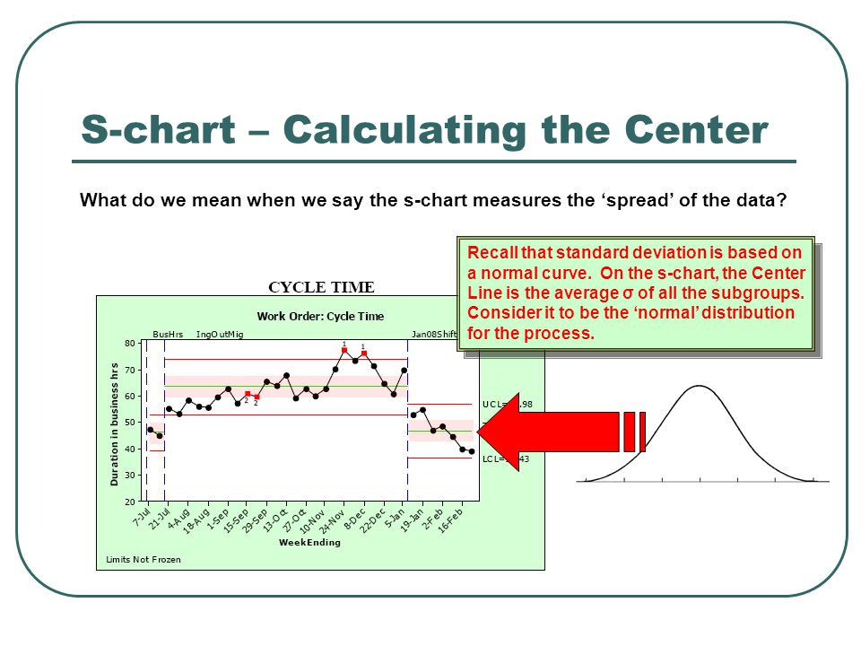 S-chart – Calculating the Center What do we mean when we say the s-chart measures the 'spread' of the data? Recall that standard deviation is based on