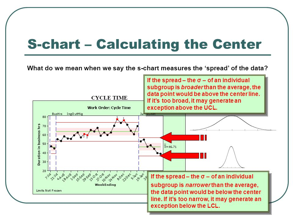 S-chart – Calculating the Center What do we mean when we say the s-chart measures the 'spread' of the data.