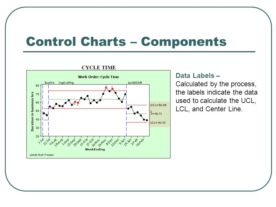 Control Charts – Components Data Labels – Calculated by the process, the labels indicate the data used to calculate the UCL, LCL, and Center Line.