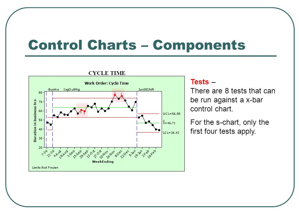 Control Charts – Components Tests – There are 8 tests that can be run against a x-bar control chart. For the s-chart, only the first four tests apply.