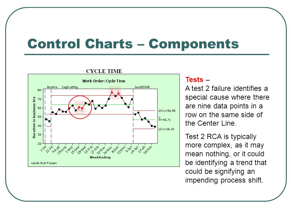 Control Charts – Components Tests – A test 2 failure identifies a special cause where there are nine data points in a row on the same side of the Cent