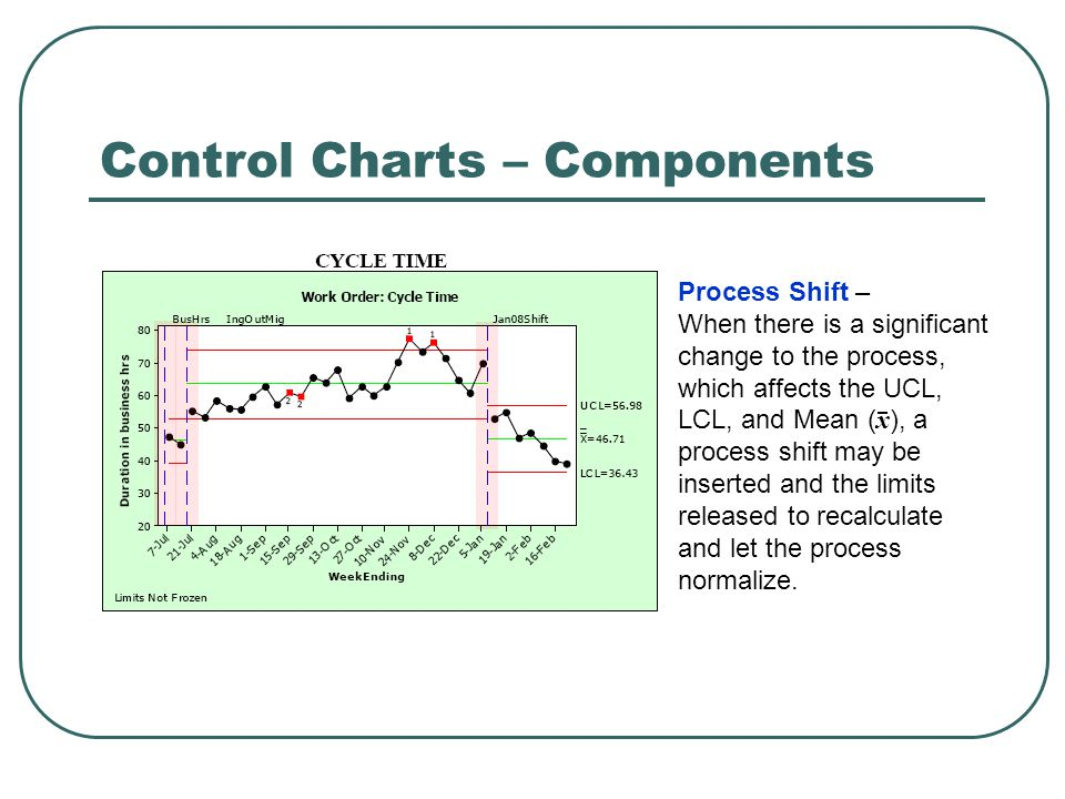 Control Charts – Components Process Shift – When there is a significant change to the process, which affects the UCL, LCL, and Mean ( x ), a process shift may be inserted and the limits released to recalculate and let the process normalize.