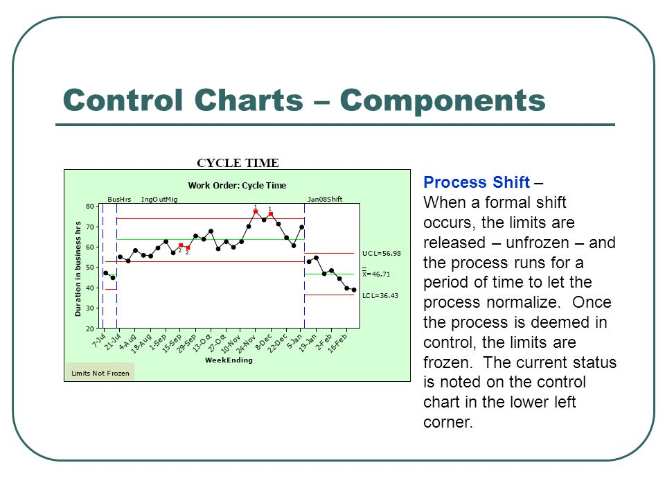 Control Charts – Components Process Shift – When a formal shift occurs, the limits are released – unfrozen – and the process runs for a period of time to let the process normalize.