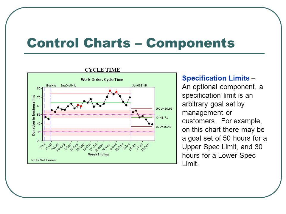 Control Charts – Components Specification Limits – An optional component, a specification limit is an arbitrary goal set by management or customers.