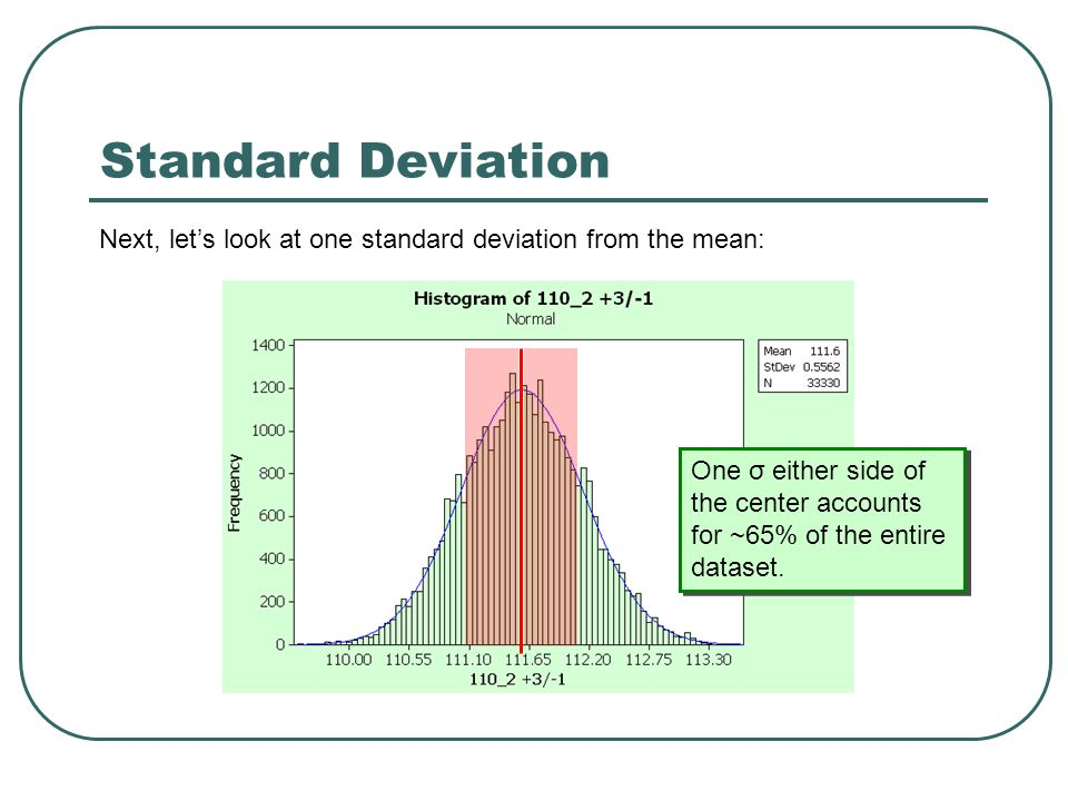 Standard Deviation Next, let's look at one standard deviation from the mean: One σ either side of the center accounts for ~65% of the entire dataset.