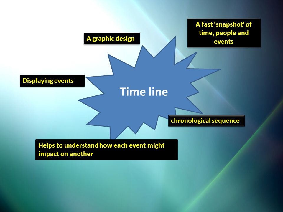 Time line Displaying events A graphic design chronological sequence Helps to understand how each event might impact on another A fast 'snapshot' of ti