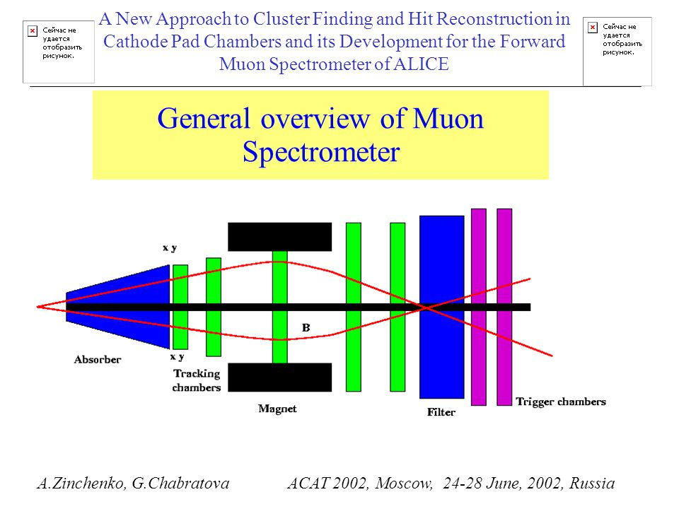 General overview of Muon Spectrometer A.Zinchenko, G.Chabratova ACAT 2002, Moscow, 24-28 June, 2002, Russia A New Approach to Cluster Finding and Hit