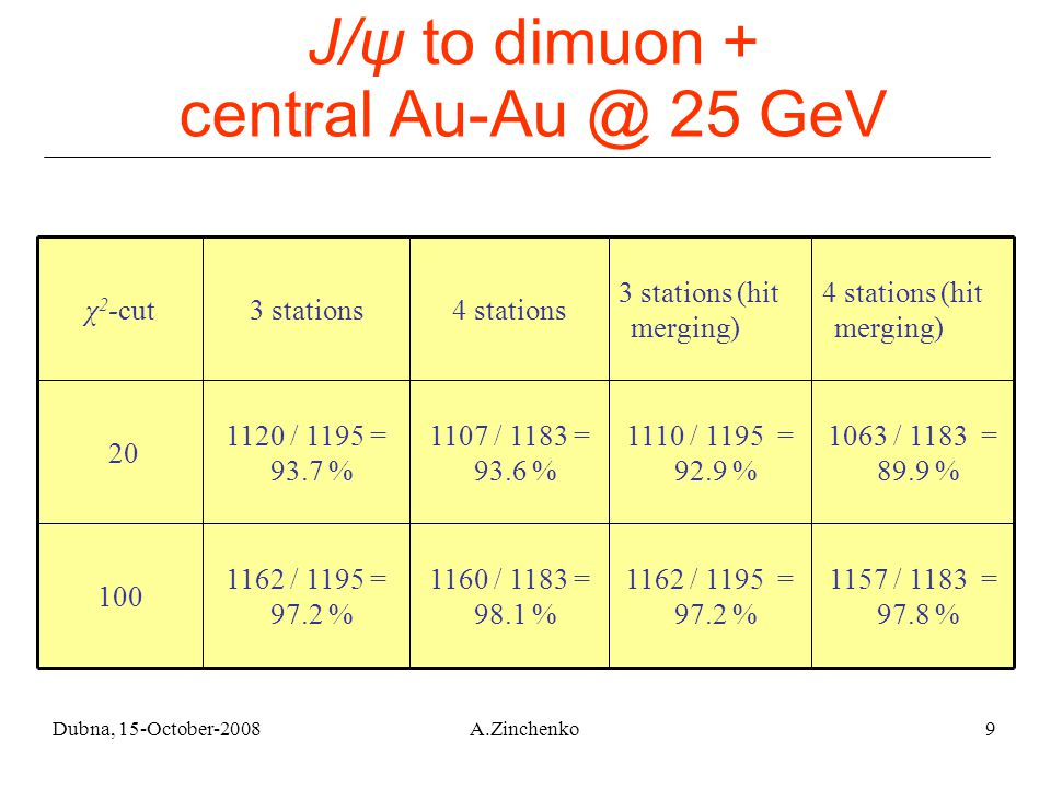 Dubna, 15-October-2008A.Zinchenko9 J/ψ to dimuon + central Au-Au @ 25 GeV 1157 / 1183 = 97.8 % 1162 / 1195 = 97.2 % 1160 / 1183 = 98.1 % 1162 / 1195 = 97.2 % 100 1063 / 1183 = 89.9 % 1110 / 1195 = 92.9 % 1107 / 1183 = 93.6 % 1120 / 1195 = 93.7 % 20 4 stations (hit merging) 3 stations (hit merging) 4 stations3 stationsχ 2 -cut