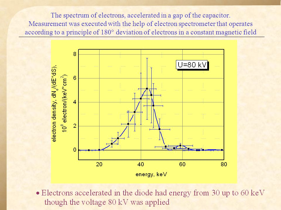 The spectrum of electrons, accelerated in a gap of the capacitor.