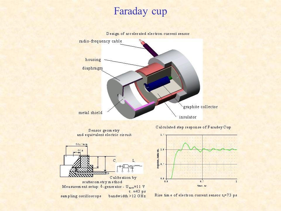 Faraday cup