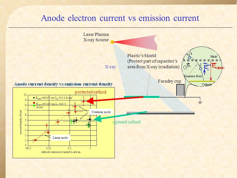 Anode electron current vs emission current (cont.)
