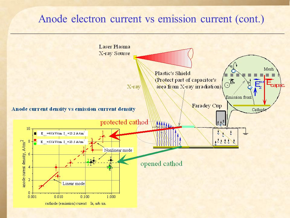 Conclusions EMP from faster-than-light source was studied experimentally Direct-like EM radiation pattern was found EM pulse with ~ 100 kV/m amplitude and ~ 250 ps rise- time at distance of 3 m from source was detected (diode voltage is 80 kV) EMP amplitude dependence on diode voltage is stronger than linear Diode current decreasing due to diode electromagnetic insulation was proved experimentally