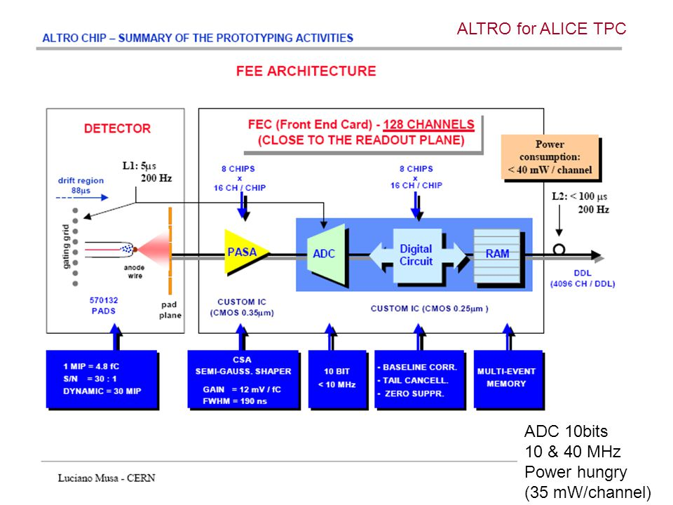 Read-out chamber ADC 10bits 10 & 40 MHz Power hungry (35 mW/channel) ALTRO for ALICE TPC