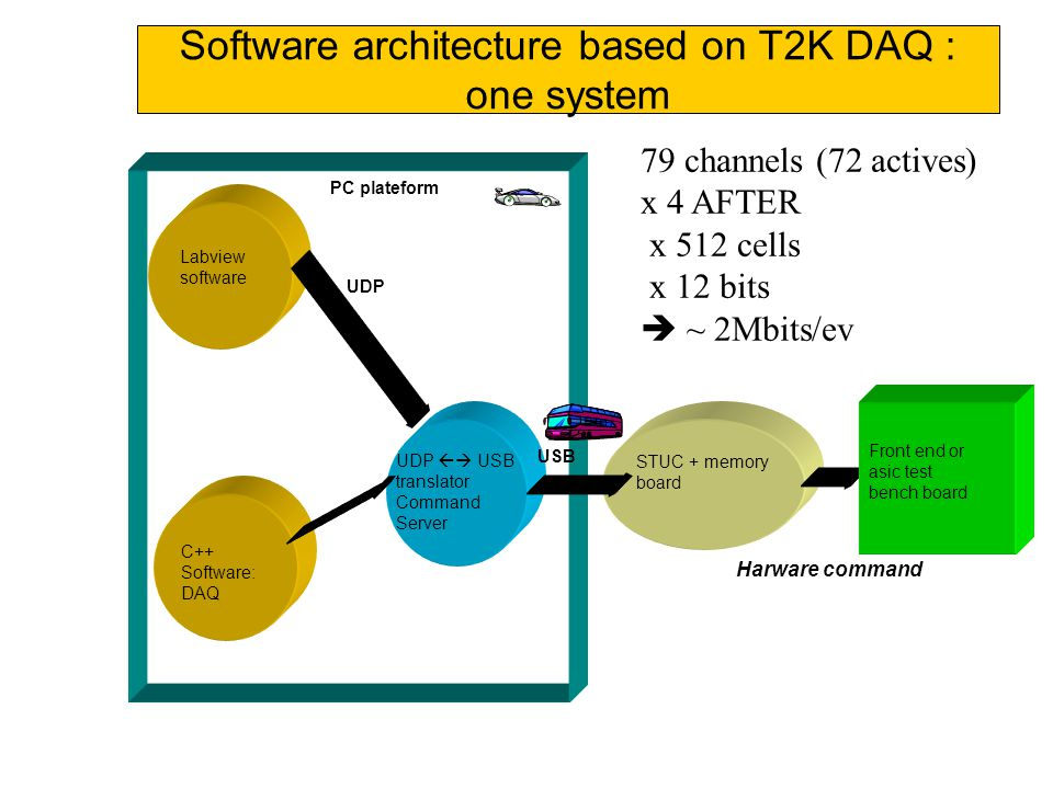 Software architecture based on T2K DAQ : one system Labview software UDP  USB translator Command Server STUC + memory board PC plateform UDP USB Harware command Front end or asic test bench board C++ Software: DAQ 79 channels (72 actives) x 4 AFTER x 512 cells x 12 bits  ~ 2Mbits/ev