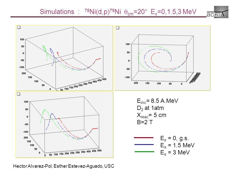 Simulations : 78 Ni(d,p) 79 Ni  cm =20° E x =0,1.5,3 MeV E x = 0, g.s.