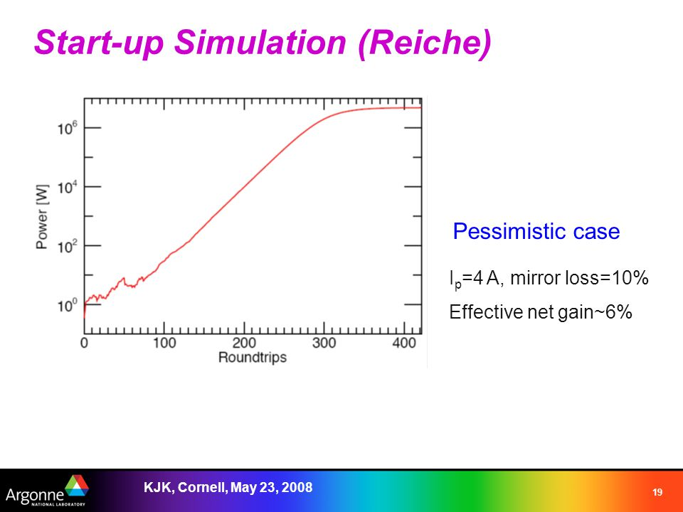 KJK, Cornell, May 23, 2008 19 Start-up Simulation (Reiche) Pessimistic case I p =4 A, mirror loss=10% Effective net gain~6%