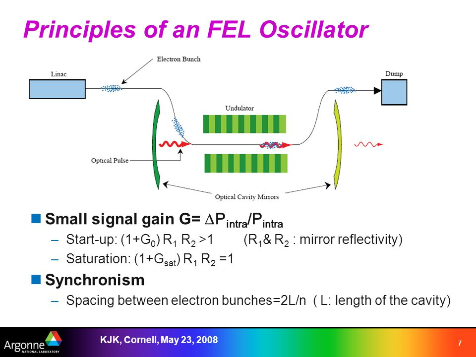 KJK, Cornell, May 23, 2008 7 Principles of an FEL Oscillator Small signal gain G=  P intra /P intra –Start-up: (1+G 0 ) R 1 R 2 >1 (R 1 & R 2 : mirror reflectivity) –Saturation: (1+G sat ) R 1 R 2 =1 Synchronism –Spacing between electron bunches=2L/n ( L: length of the cavity)