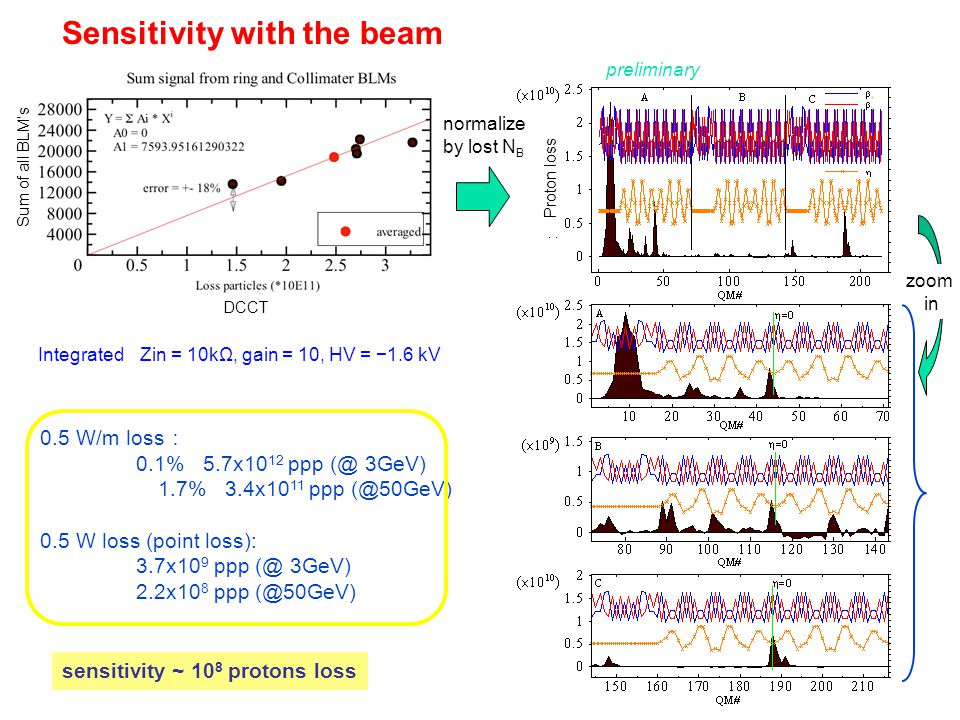 Sensitivity with the beam zoom in Proton loss 0.5 W/m loss : 0.1% 5.7x10 12 ppp (@ 3GeV) 1.7% 3.4x10 11 ppp (@50GeV) 0.5 W loss (point loss): 3.7x10 9 ppp (@ 3GeV) 2.2x10 8 ppp (@50GeV) Sum of all BLM's Integrated Zin = 10kΩ, gain = 10, HV = −1.6 kV normalize by lost N B DCCT sensitivity ~ 10 8 protons loss preliminary