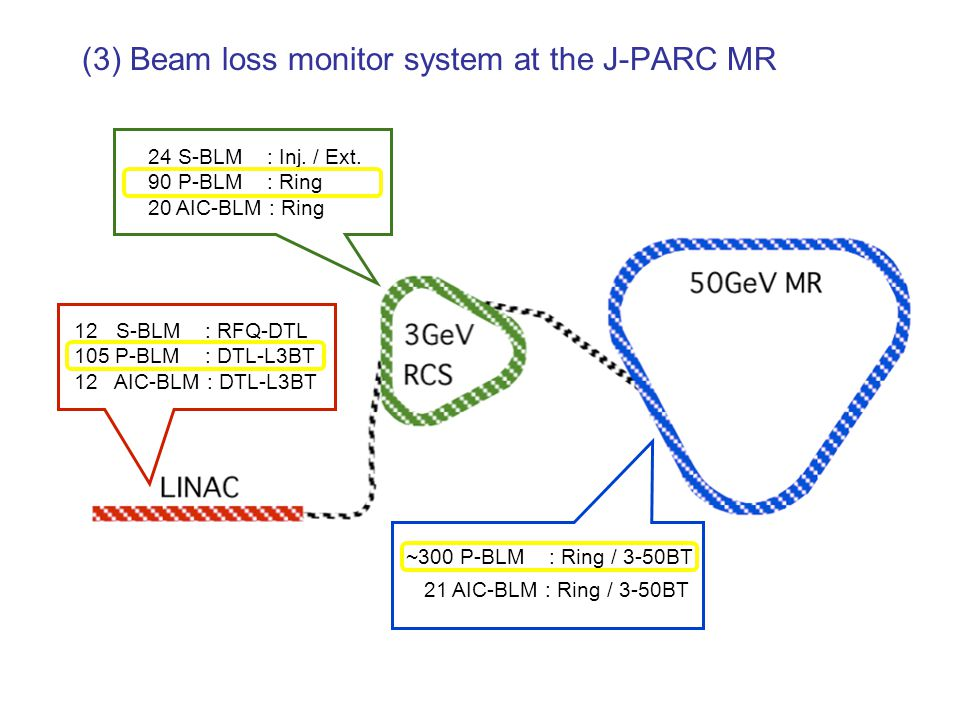 (3) Beam loss monitor system at the J-PARC MR 24 S-BLM : Inj.
