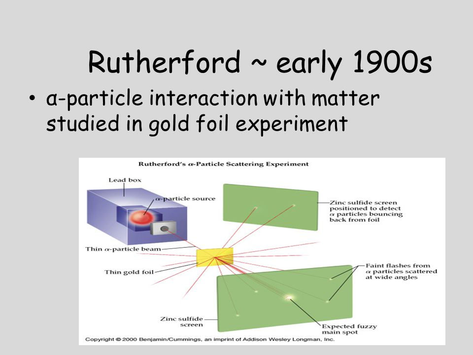 Rutherford ~ early 1900s α-particle interaction with matter studied in gold foil experiment