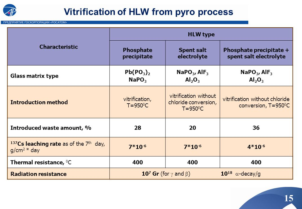 Characteristic HLW type Phosphate precipitate Spent salt electrolyte Phosphate precipitate + spent salt electrolyte Glass matrix type Pb(PO 3 ) 2 NaPO