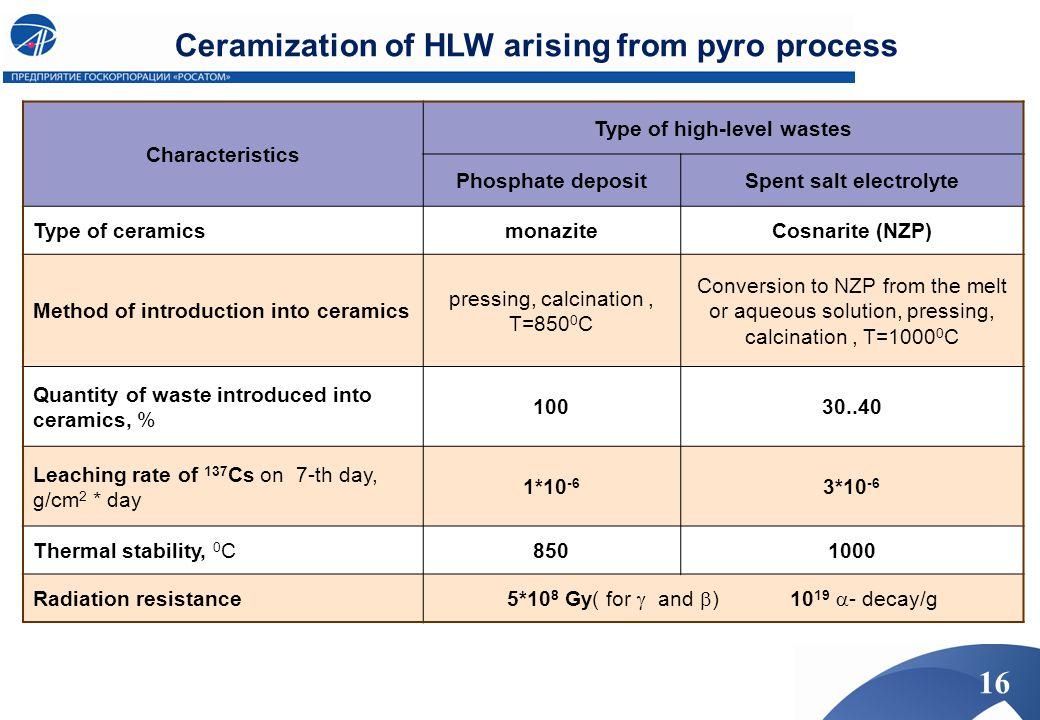 Characteristics Type of high-level wastes Phosphate depositSpent salt electrolyte Type of ceramicsmonaziteCosnarite (NZP) Method of introduction into
