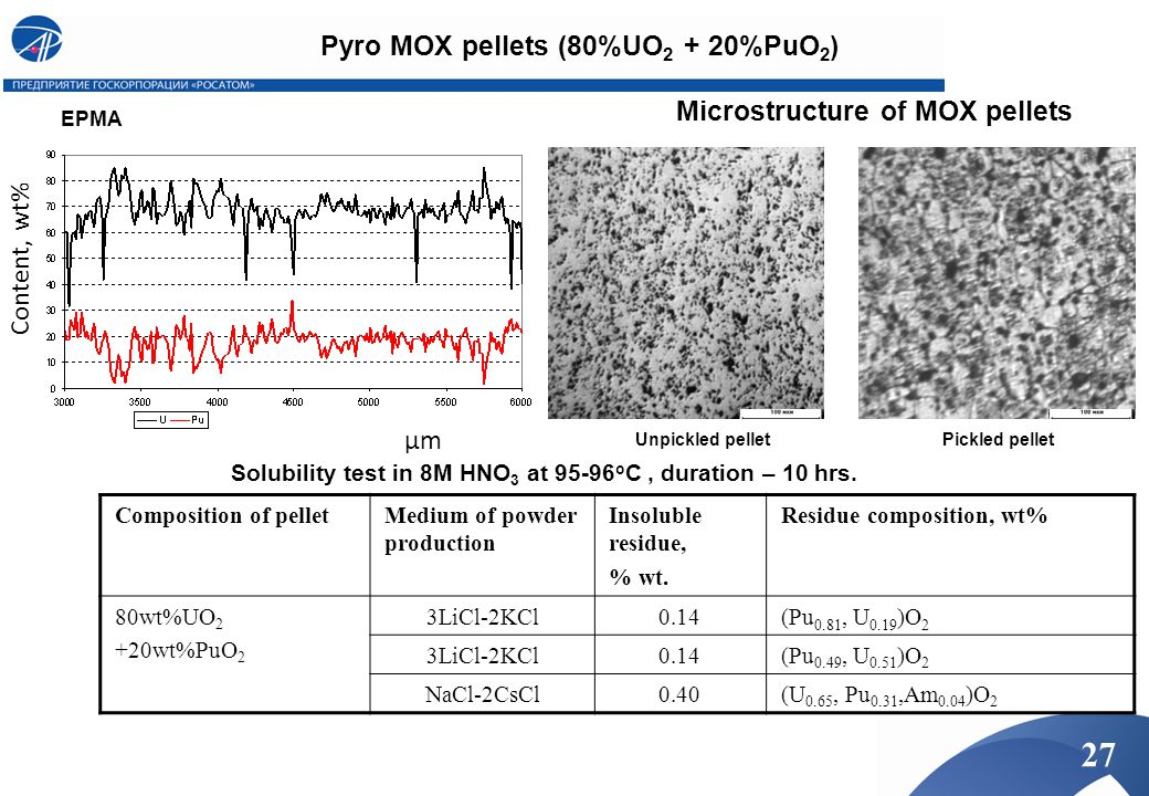 μmμm Content, wt% Composition of pelletMedium of powder production Insoluble residue, % wt. Residue composition, wt% 80wt%UO 2 +20wt%PuO 2 3LiCl-2KCl0