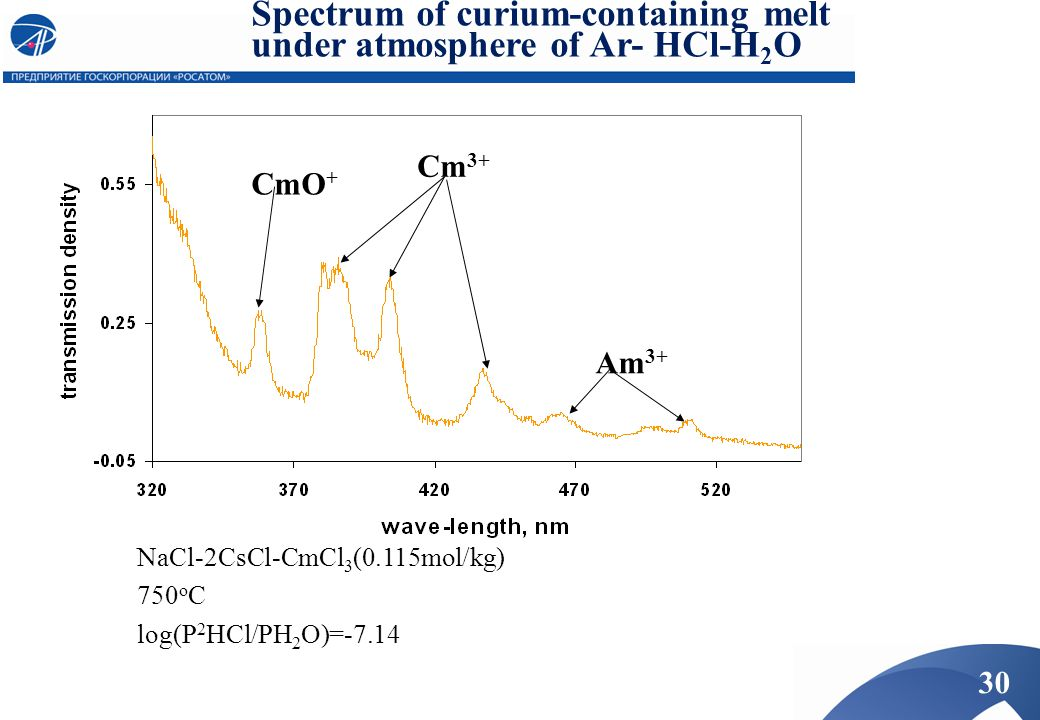 Spectrum of curium-containing melt under atmosphere of Ar- HCl-H 2 O NaCl-2CsCl-CmCl 3 (0.115mol/kg) 750 o C log(P 2 HCl/PH 2 O)=-7.14 Cm 3+ Am 3+ CmO