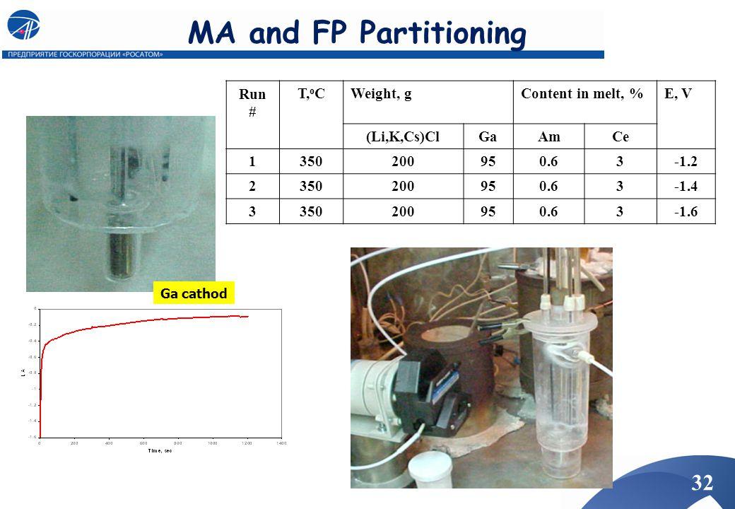 MA and FP Partitioning Ga cathod Run # T, o CWeight, gContent in melt, %E, V (Li,K,Cs)ClGaAmCe 1350200950.63-1.2 2350200950.63-1.4 3350200950.63-1.6 3