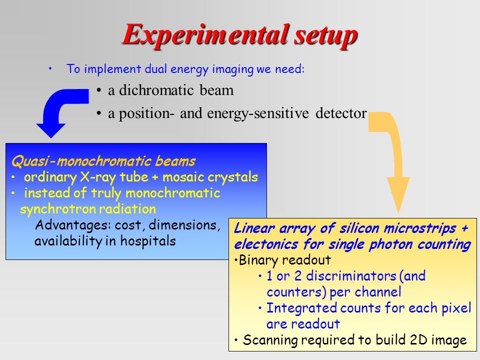 Experimental setup To implement dual energy imaging we need: a dichromatic beam a position- and energy-sensitive detector Quasi-monochromatic beams ordinary X-ray tube + mosaic crystals instead of truly monochromatic synchrotron radiation Advantages: cost, dimensions, availability in hospitals Linear array of silicon microstrips + electonics for single photon counting Binary readout 1 or 2 discriminators (and counters) per channel Integrated counts for each pixel are readout Scanning required to build 2D image