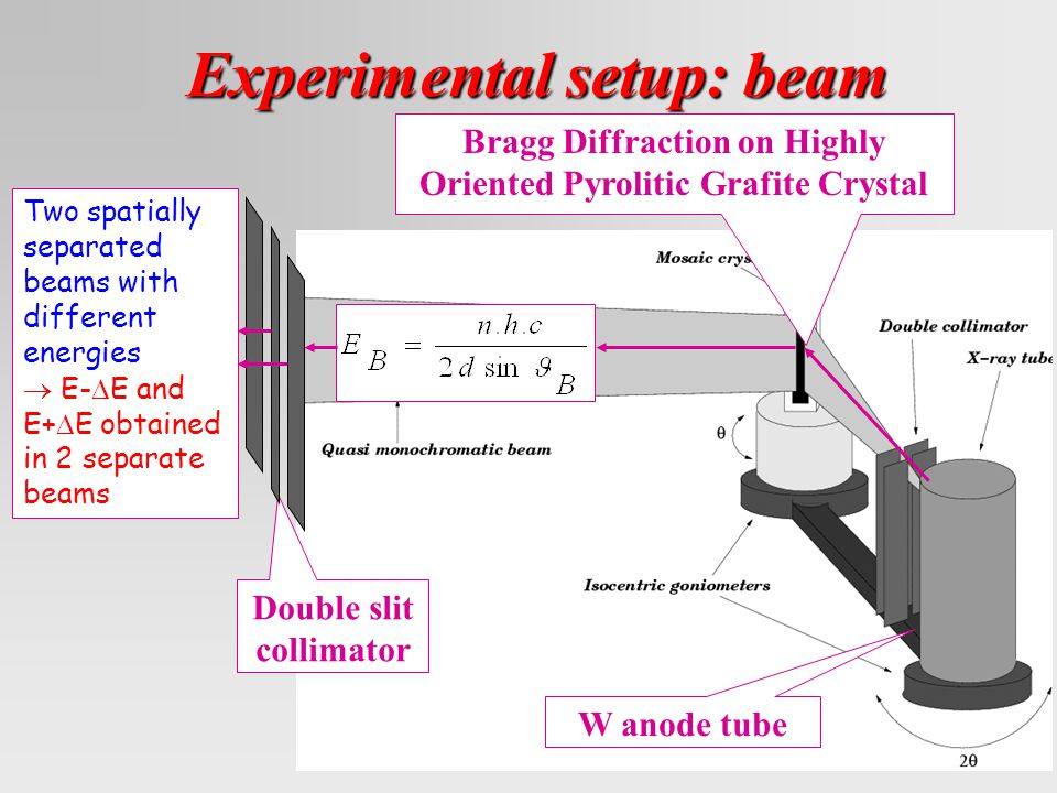 Experimental setup: beam Bragg Diffraction on Highly Oriented Pyrolitic Grafite Crystal W anode tube Double slit collimator Two spatially separated beams with different energies  E-  E and E+  E obtained in 2 separate beams