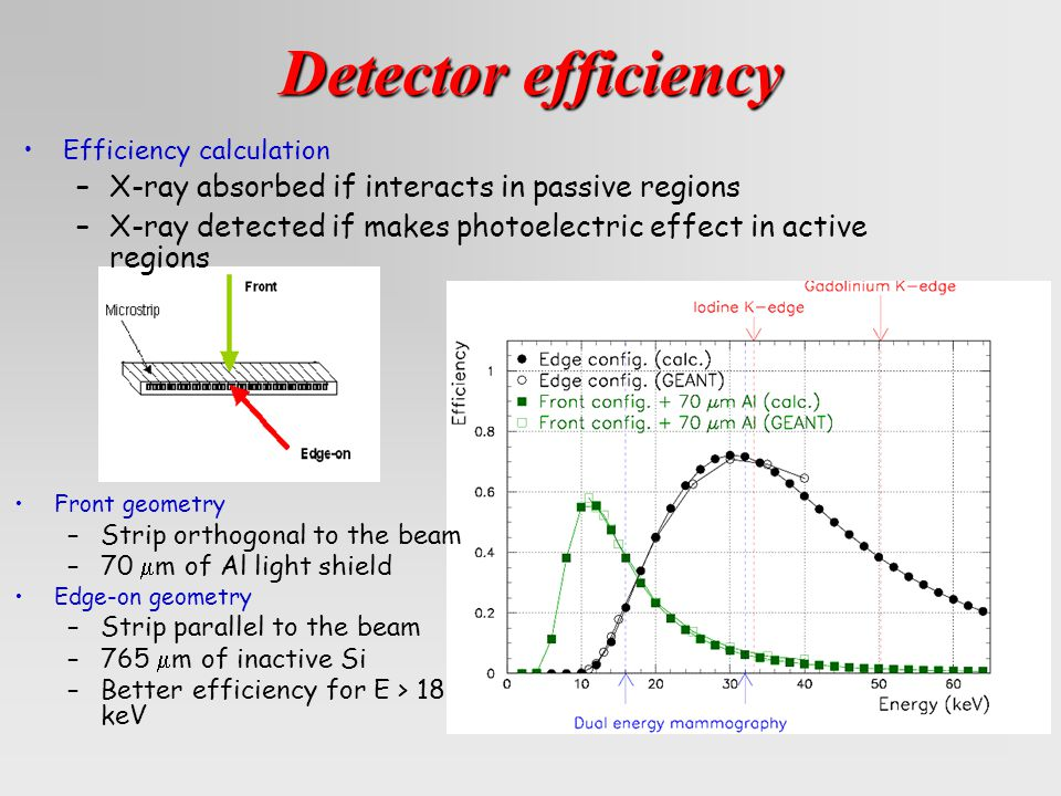 Detector efficiency Front geometry –Strip orthogonal to the beam –70  m of Al light shield Edge-on geometry –Strip parallel to the beam –765  m of inactive Si –Better efficiency for E > 18 keV Efficiency calculation –X-ray absorbed if interacts in passive regions –X-ray detected if makes photoelectric effect in active regions