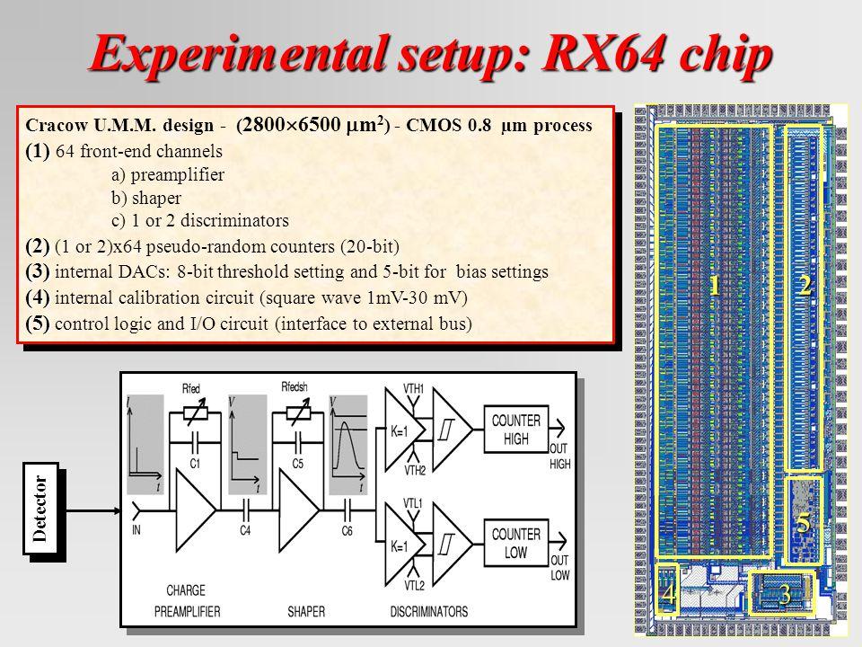 Experimental setup: RX64 chip Cracow U.M.M.