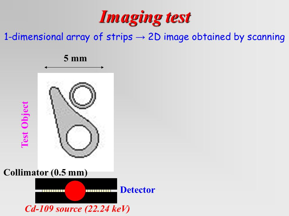 Imaging test 1-dimensional array of strips → 2D image obtained by scanning Cd-109 source (22.24 keV) Detector Collimator (0.5 mm) Test Object 5 mm