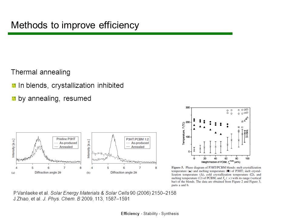 Efficiency - Stability - Synthesis Methods to improve efficiency Thermal annealing In blends, crystallization inhibited by annealing, resumed P.Vanlaeke et al.