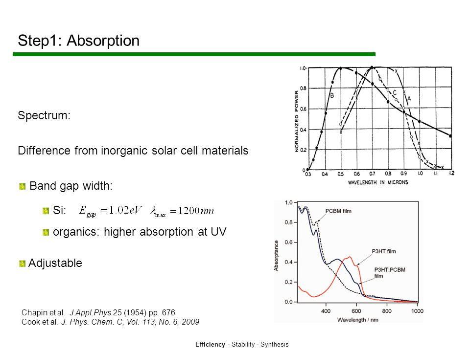 Efficiency - Stability - Synthesis Step1: Absorption Spectrum: Difference from inorganic solar cell materials Band gap width: Si: organics: higher absorption at UV Adjustable Chapin et al.