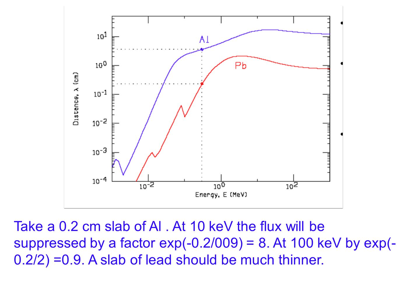 Take a 0.2 cm slab of Al. At 10 keV the flux will be suppressed by a factor exp(-0.2/009) = 8.