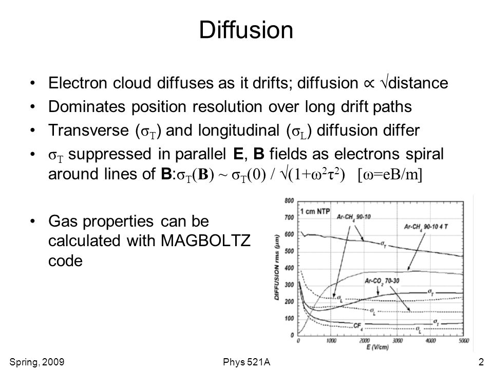 Spring, 2009Phys 521A2 Diffusion Electron cloud diffuses as it drifts; diffusion ∝ √distance Dominates position resolution over long drift paths Transverse ( σ T ) and longitudinal ( σ L ) diffusion differ σ T suppressed in parallel E, B fields as electrons spiral around lines of B: σ T (B) ~ σ T (0) / √ (1+ω 2 τ 2 ) [ω=eB/m] Gas properties can be calculated with MAGBOLTZ code