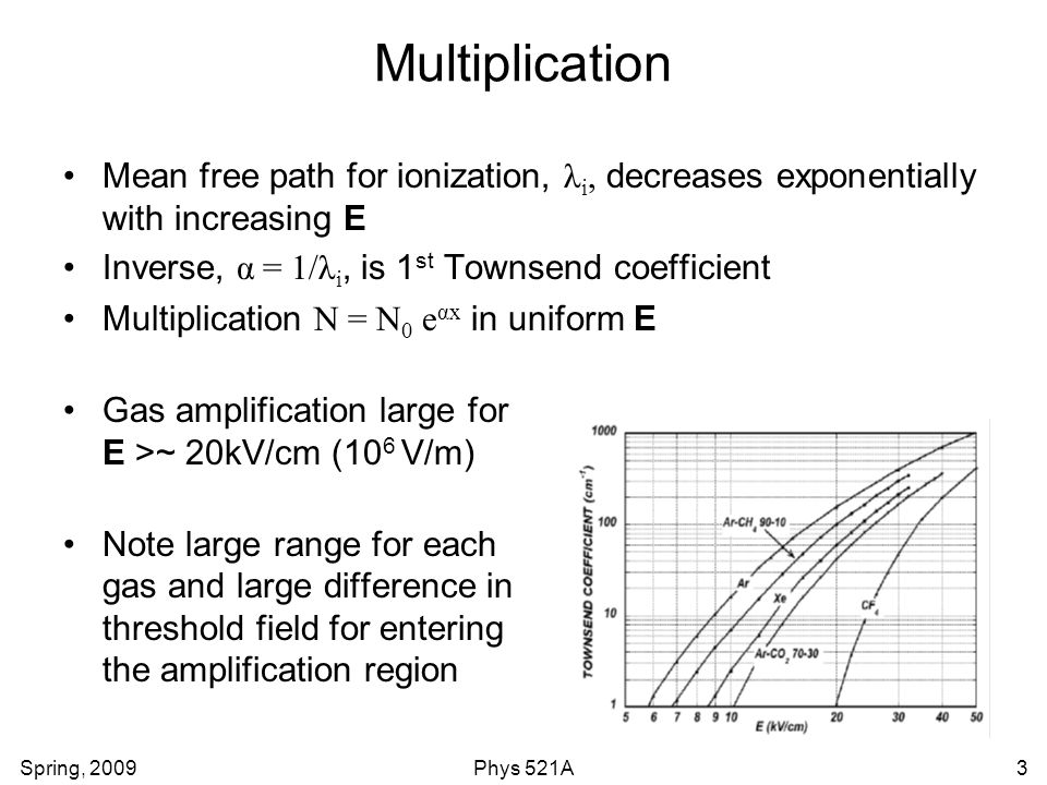 Spring, 2009Phys 521A3 Multiplication Mean free path for ionization, λ i, decreases exponentially with increasing E Inverse, α = 1/λ i, is 1 st Townsend coefficient Multiplication N = N 0 e αx in uniform E Gas amplification large for E >~ 20kV/cm (10 6 V/m) Note large range for each gas and large difference in threshold field for entering the amplification region