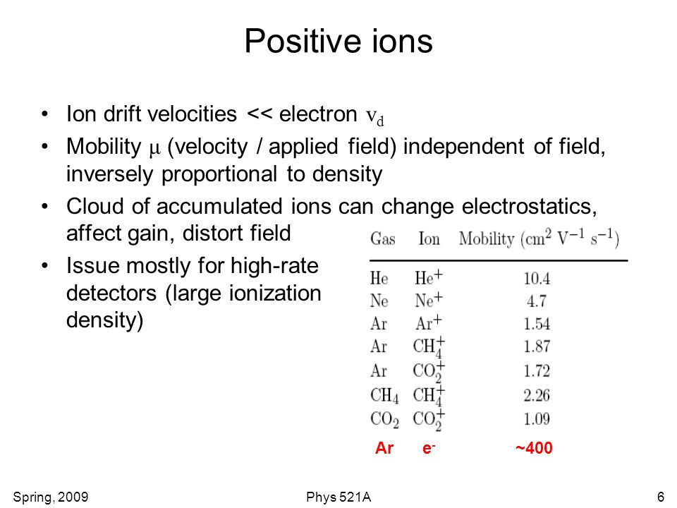 Spring, 2009Phys 521A6 Positive ions Ion drift velocities << electron v d Mobility μ (velocity / applied field) independent of field, inversely propor
