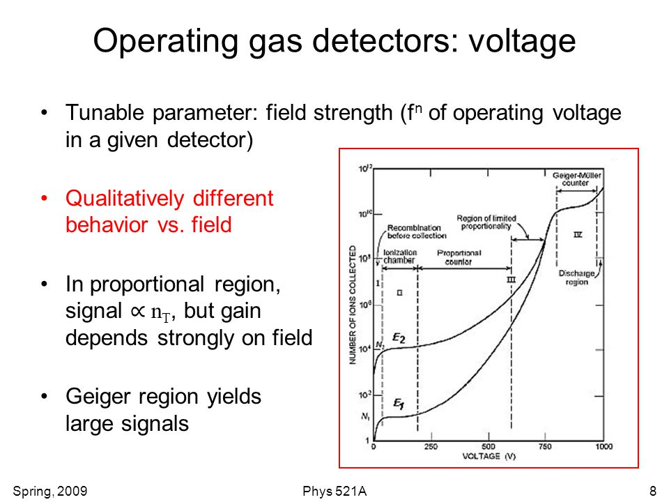Spring, 2009Phys 521A8 Operating gas detectors: voltage Tunable parameter: field strength (f n of operating voltage in a given detector) Qualitatively different behavior vs.
