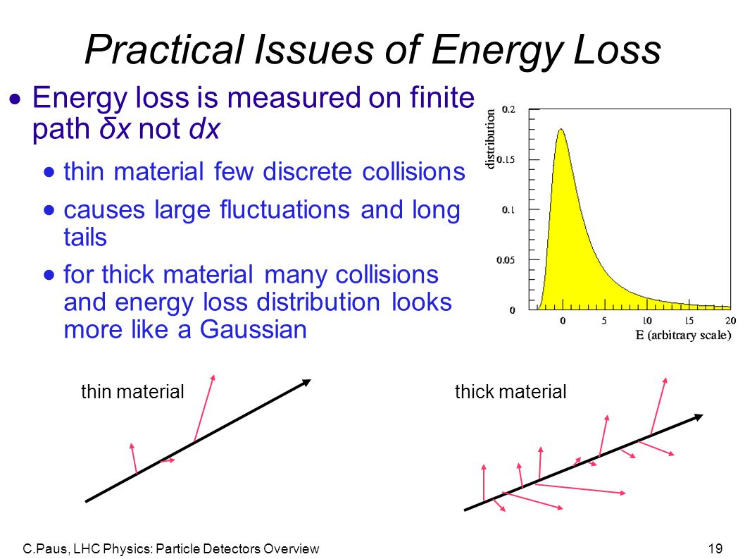 C.Paus, LHC Physics: Particle Detectors Overview19 Practical Issues of Energy Loss  Energy loss is measured on finite path δx not dx  thin material few discrete collisions  causes large fluctuations and long tails  for thick material many collisions and energy loss distribution looks more like a Gaussian thin materialthick material