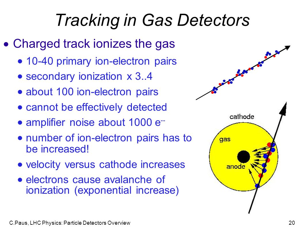 C.Paus, LHC Physics: Particle Detectors Overview20 Tracking in Gas Detectors  Charged track ionizes the gas  10-40 primary ion-electron pairs  secondary ionization x 3..4  about 100 ion-electron pairs  cannot be effectively detected  amplifier noise about 1000 e --  number of ion-electron pairs has to be increased.
