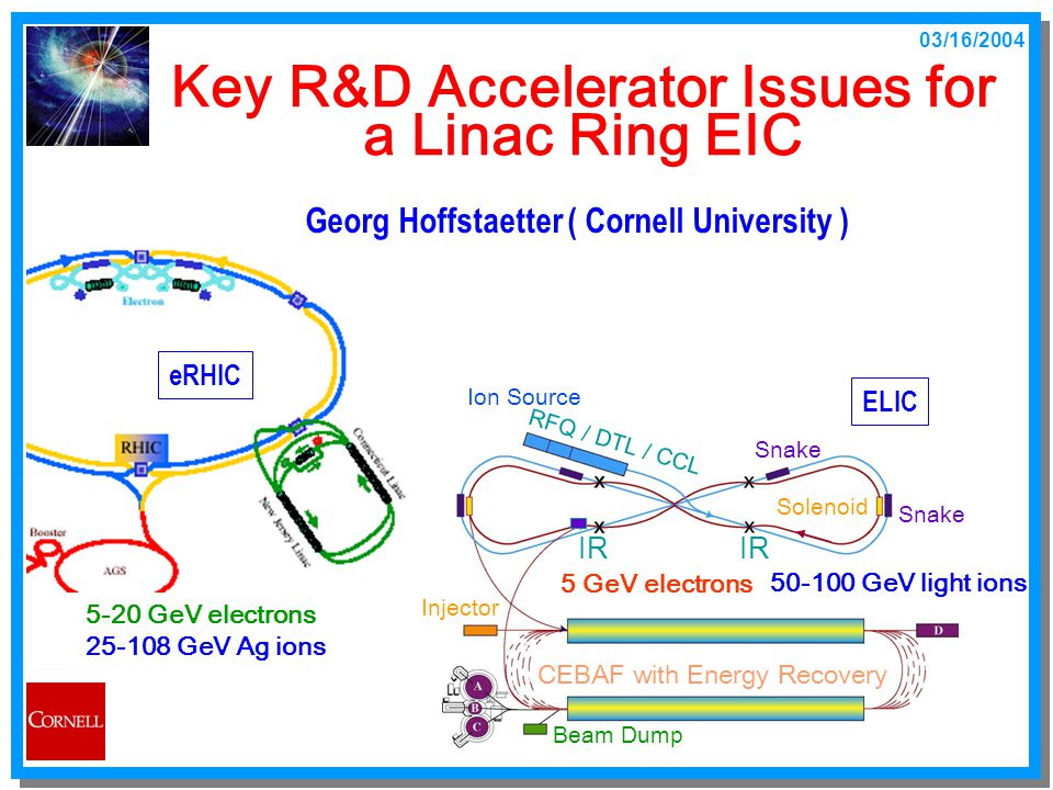 03/16/2004 Georg.Hoffstaetter@Cornell.edu Key R&D Accelerator Issues for a Linac Ring EIC Georg Hoffstaetter ( Cornell University ) Ion Source RFQ / DTL / CCL IR Beam Dump Snake CEBAF with Energy Recovery 5 GeV electrons 50-100 GeV light ions Solenoid Injector 5-20 GeV electrons 25-108 GeV Ag ions eRHIC ELIC