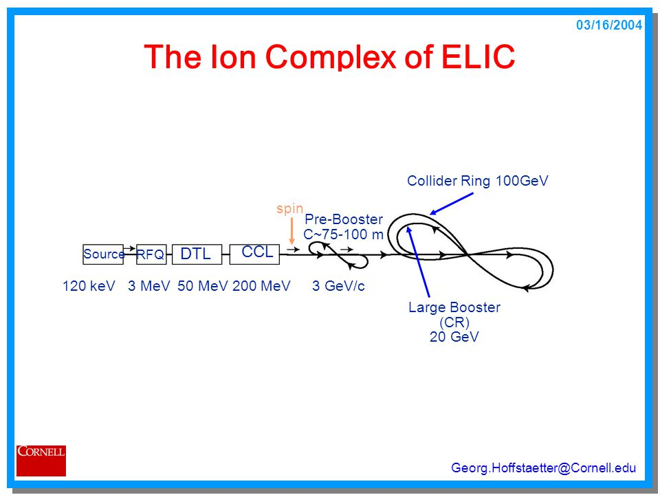 03/16/2004 Georg.Hoffstaetter@Cornell.edu The Ion Complex of ELIC Source 120 keV 3 MeV RFQ DTL 50 MeV CCL 200 MeV Pre-Booster 3 GeV/c C~75-100 m Large