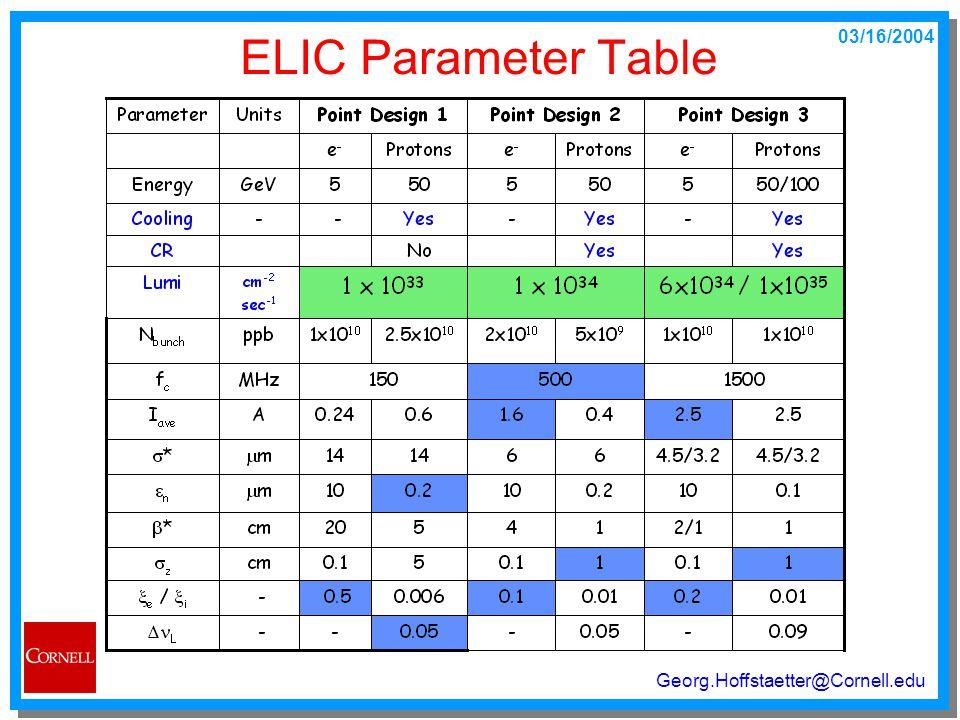 03/16/2004 Georg.Hoffstaetter@Cornell.edu ELIC Parameter Table